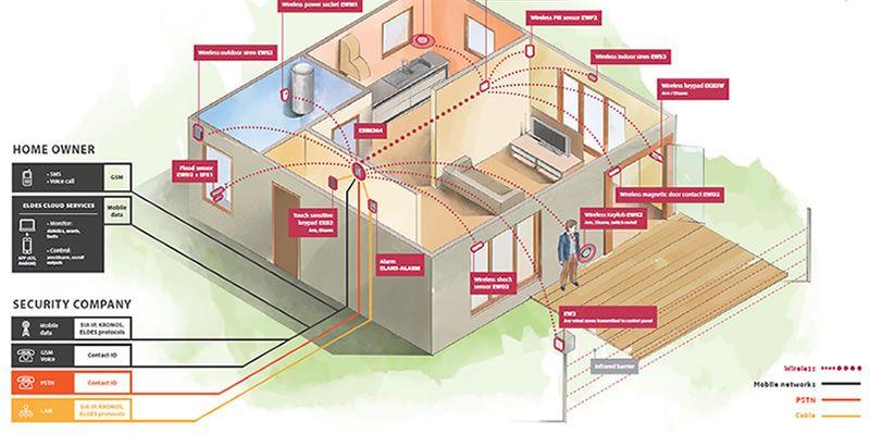Impianti allarme e sistemi di sicurezza per casa e ufficio